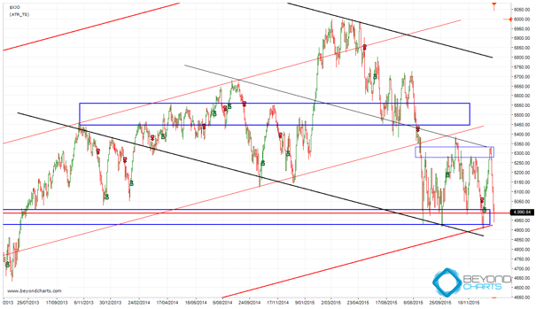 asx_support_zone_chart