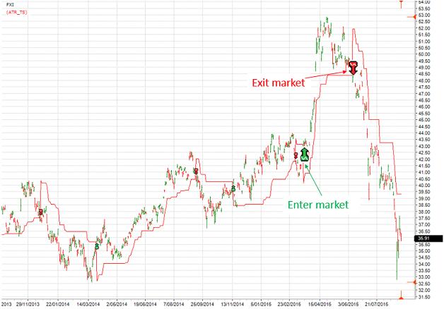 fxi_chart_signals