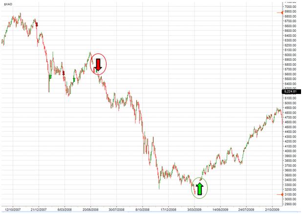low_high_market_risk