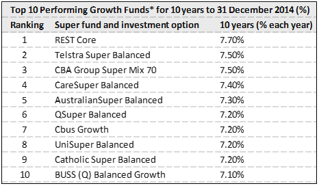 Our super fund investment options