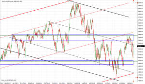 ASX200 relatively weak compared to the S&P500